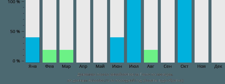 Динамика поиска авиабилетов из Гаспе по месяцам