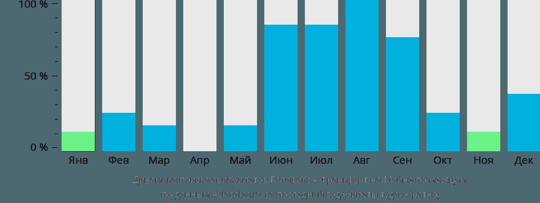 Динамика поиска авиабилетов из Галифакса во Франкфурт-на-Майне по месяцам
