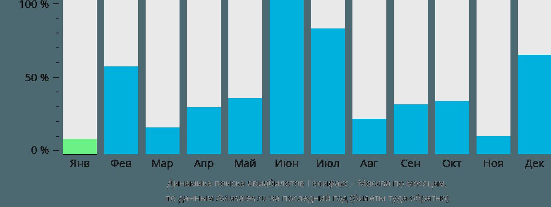 Динамика поиска авиабилетов из Галифакса в Москву по месяцам