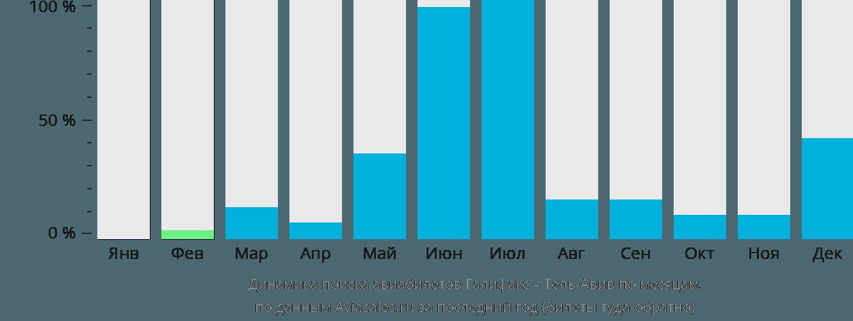 Динамика поиска авиабилетов из Галифакса в Тель-Авив по месяцам