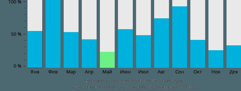 Динамика поиска авиабилетов из Иу по месяцам