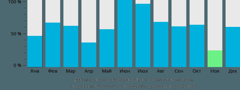 Динамика поиска авиабилетов из Якутска в Армению по месяцам