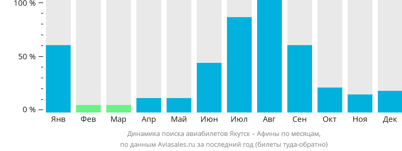 Динамика поиска авиабилетов из Якутска в Афины по месяцам