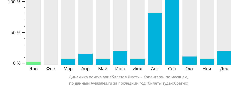 Динамика поиска авиабилетов из Якутска в Копенгаген по месяцам