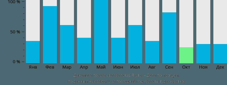 Динамика поиска авиабилетов из Якутска в Дели по месяцам