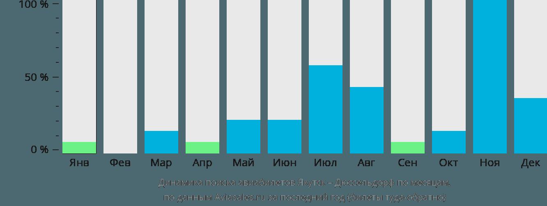Динамика поиска авиабилетов из Якутска в Дюссельдорф по месяцам
