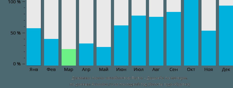 Динамика поиска авиабилетов из Якутска в Душанбе по месяцам