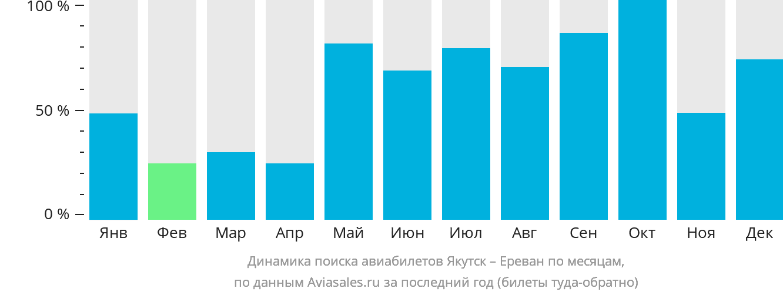 Динамика поиска авиабилетов из Якутска в Ереван по месяцам