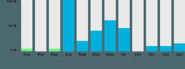 Динамика поиска авиабилетов из Якутска во Франкфурт-на-Майне по месяцам