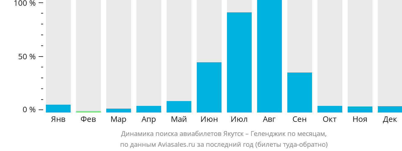 Динамика поиска авиабилетов из Якутска в Геленджик по месяцам