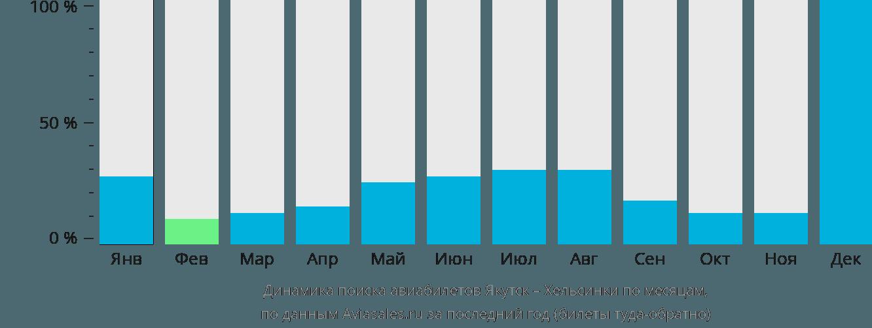 Динамика поиска авиабилетов из Якутска в Хельсинки по месяцам