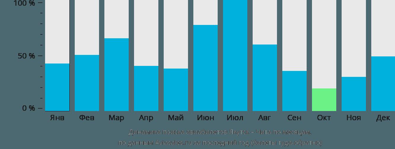 Динамика поиска авиабилетов из Якутска в Читу по месяцам