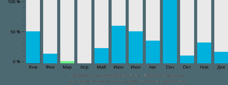 Динамика поиска авиабилетов из Якутска в Назрань по месяцам