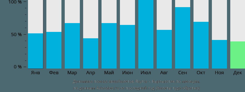 Динамика поиска авиабилетов из Якутска в Кыргызстан по месяцам