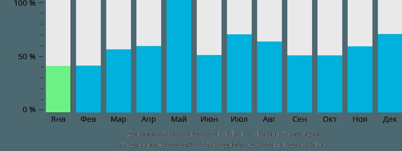 Динамика поиска авиабилетов из Якутска в Казань по месяцам