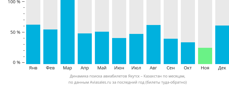 Динамика поиска авиабилетов из Якутска в Казахстан по месяцам