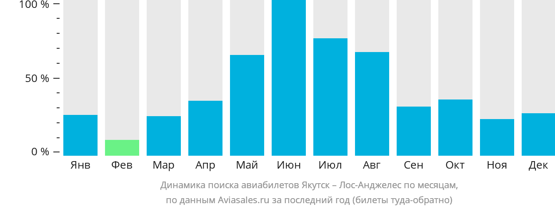 Динамика поиска авиабилетов из Якутска в Лос-Анджелес по месяцам