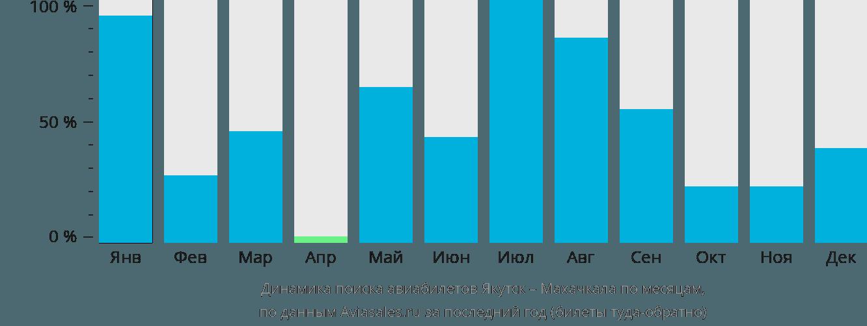 Динамика поиска авиабилетов из Якутска в Махачкалу по месяцам