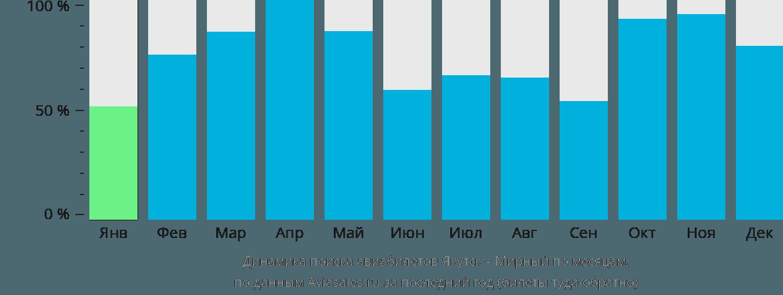 Динамика поиска авиабилетов из Якутска в Мирный по месяцам