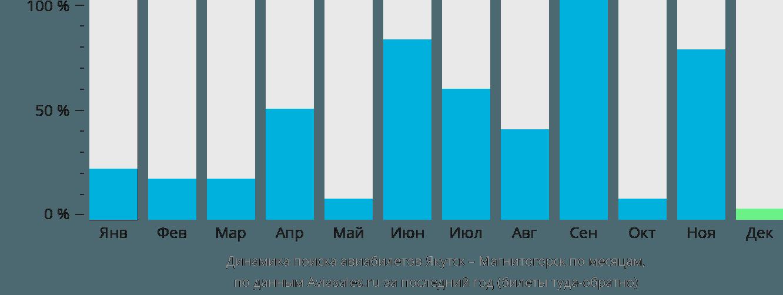 Динамика поиска авиабилетов из Якутска в Магнитогорск по месяцам