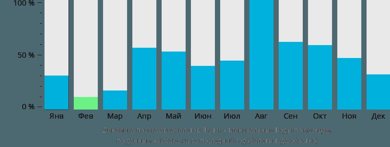 Динамика поиска авиабилетов из Якутска в Минеральные воды по месяцам
