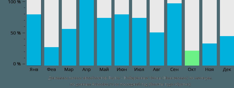 Динамика поиска авиабилетов из Якутска в Набережные Челны (Нижнекамск) по месяцам