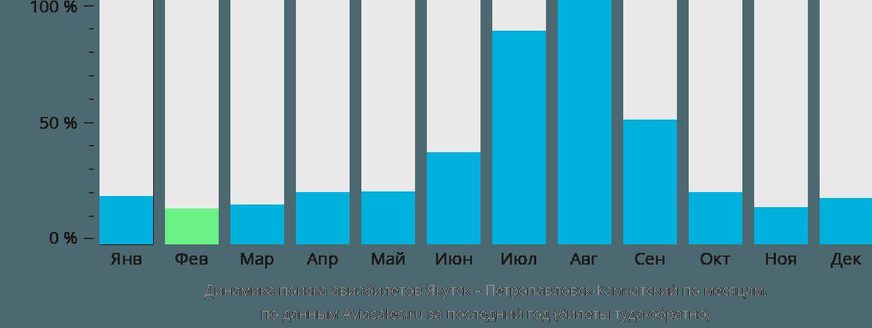 Динамика поиска авиабилетов из Якутска в Петропавловск-Камчатский по месяцам