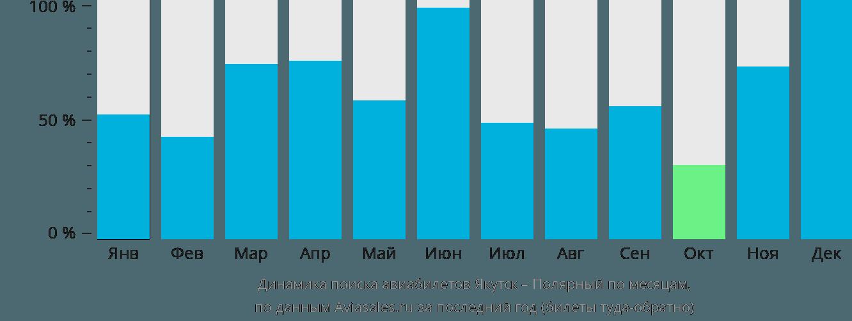Динамика поиска авиабилетов из Якутска в Полярный по месяцам
