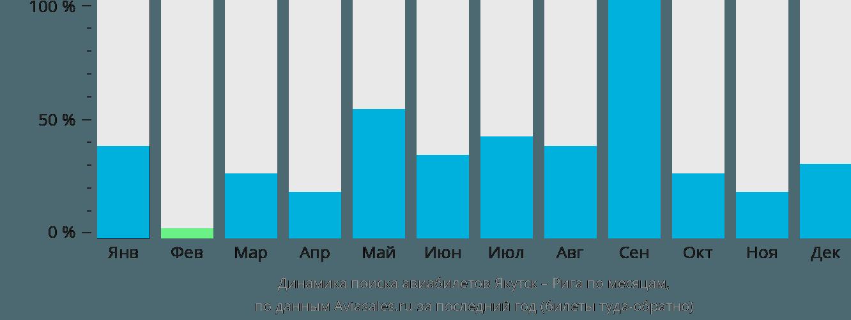 Динамика поиска авиабилетов из Якутска в Ригу по месяцам