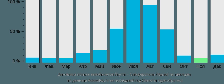Динамика поиска авиабилетов из Якутска в Симферополь по месяцам