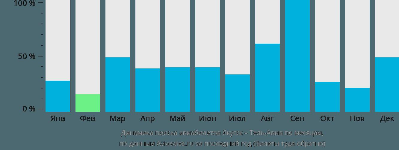Динамика поиска авиабилетов из Якутска в Тель-Авив по месяцам