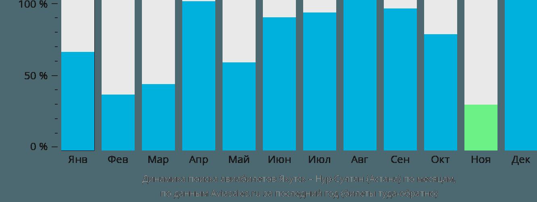Динамика поиска авиабилетов из Якутска в Астану по месяцам