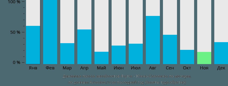 Динамика поиска авиабилетов из Якутска в Южно-Сахалинск по месяцам