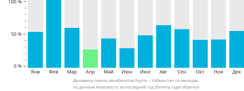 Динамика поиска авиабилетов из Якутска в Узбекистан по месяцам