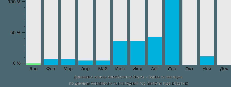 Динамика поиска авиабилетов из Якутска в Варну по месяцам