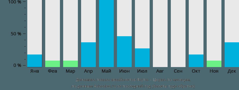 Динамика поиска авиабилетов из Якутска в Цюрих по месяцам