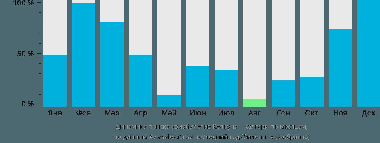 Динамика поиска авиабилетов из Келоуны в Калгари по месяцам