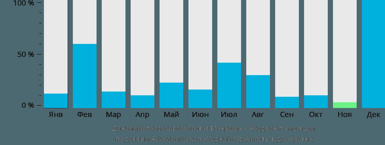 Динамика поиска авиабилетов из Монреаля в Абиджан по месяцам
