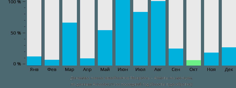 Динамика поиска авиабилетов из Монреаля в Алматы по месяцам