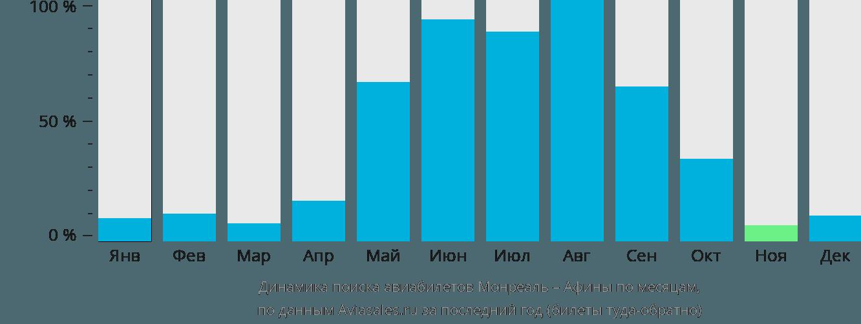 Динамика поиска авиабилетов из Монреаля в Афины по месяцам