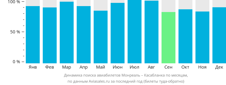 Динамика поиска авиабилетов из Монреаля в Касабланку по месяцам