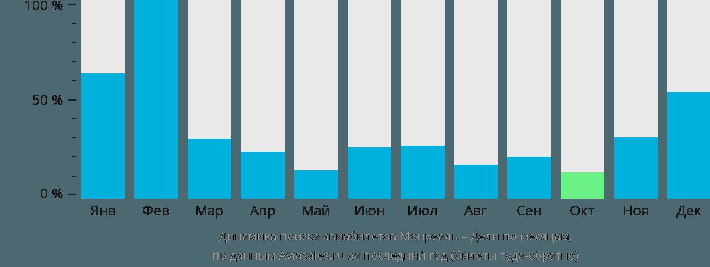 Динамика поиска авиабилетов из Монреаля в Дели по месяцам