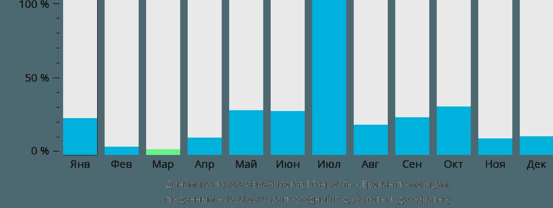 Динамика поиска авиабилетов из Монреаля в Ереван по месяцам