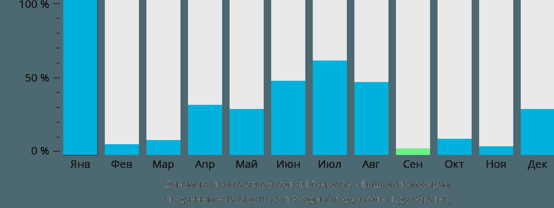 Динамика поиска авиабилетов из Монреаля в Бишкек по месяцам