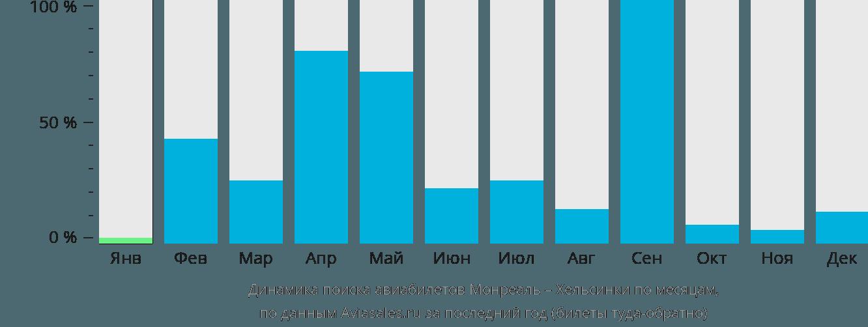 Динамика поиска авиабилетов из Монреаля в Хельсинки по месяцам