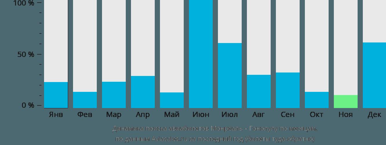Динамика поиска авиабилетов из Монреаля в Гонолулу по месяцам