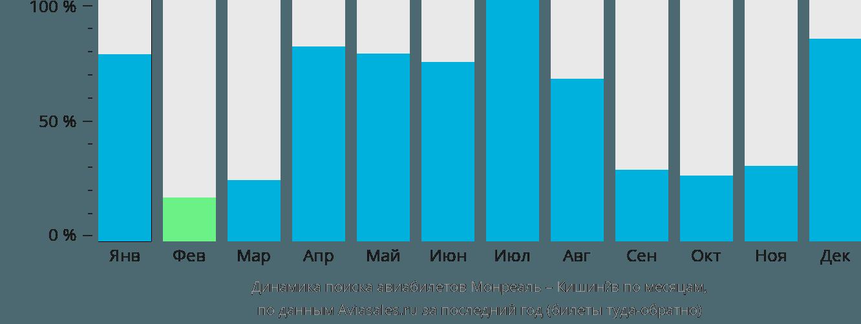 Динамика поиска авиабилетов из Монреаля в Кишинёв по месяцам