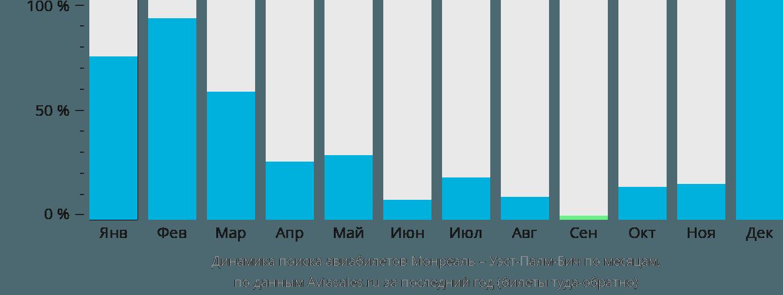 Динамика поиска авиабилетов из Монреаля в Уэст-Палм-Бич по месяцам