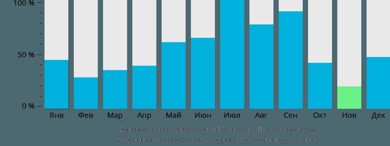 Динамика поиска авиабилетов из Монреаля в Прагу по месяцам