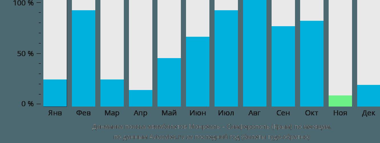 Динамика поиска авиабилетов из Монреаля в Симферополь по месяцам